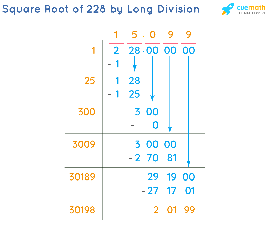 Square Root of 228 by Long Division Method