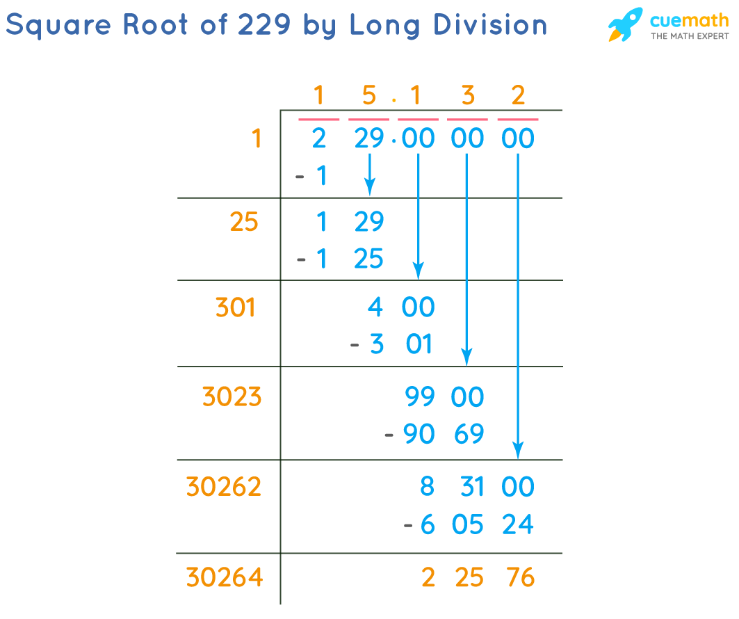 Square Root of 229 by Long Division Method