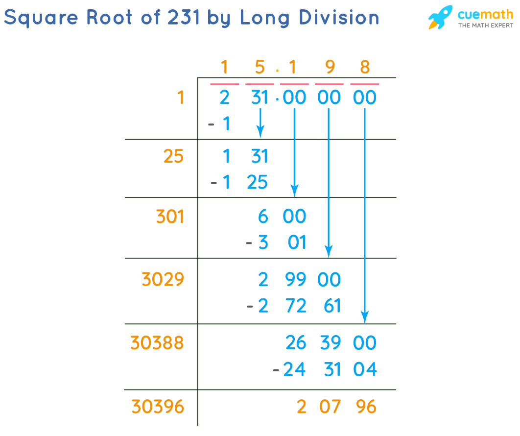 Square Root of 231 by Long Division Method