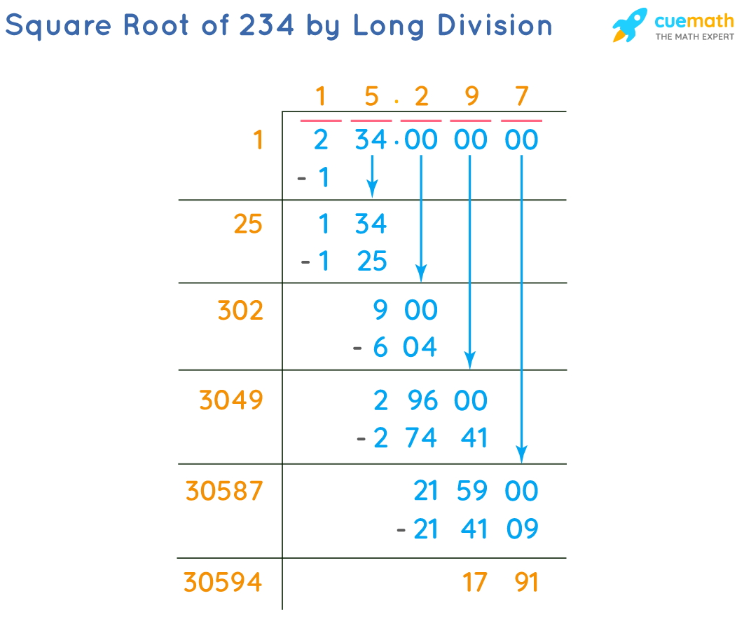 Square Root of 234 by Long Division Method
