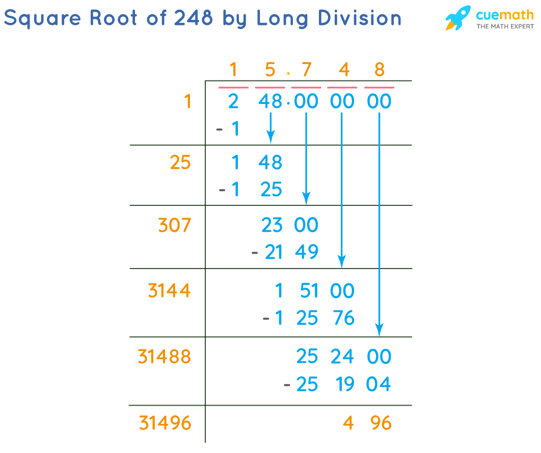 Square Root of 248 by Long Division Method