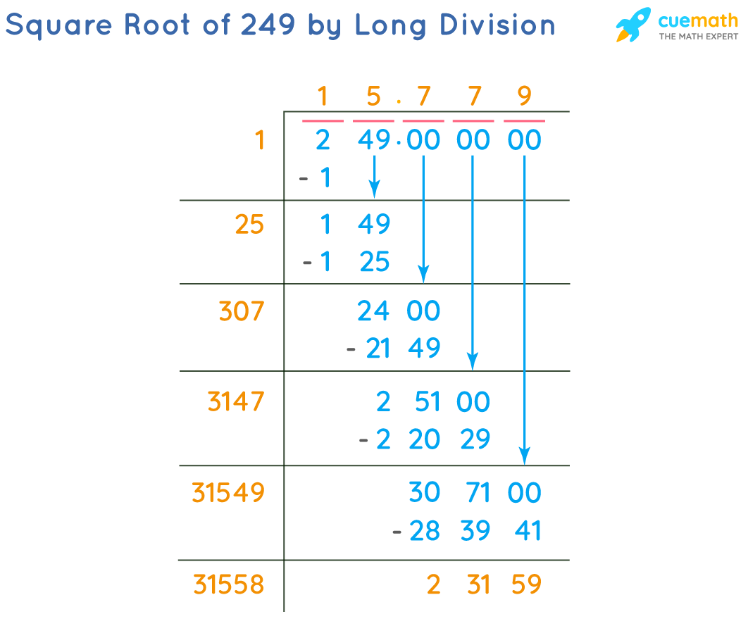 Square Root of 249 by Long Division Method