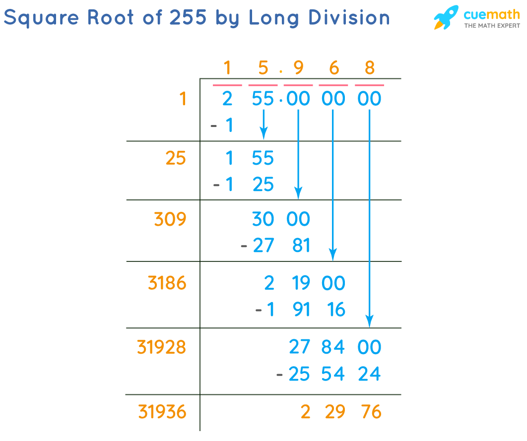 Square Root of 255 by Long Division Method