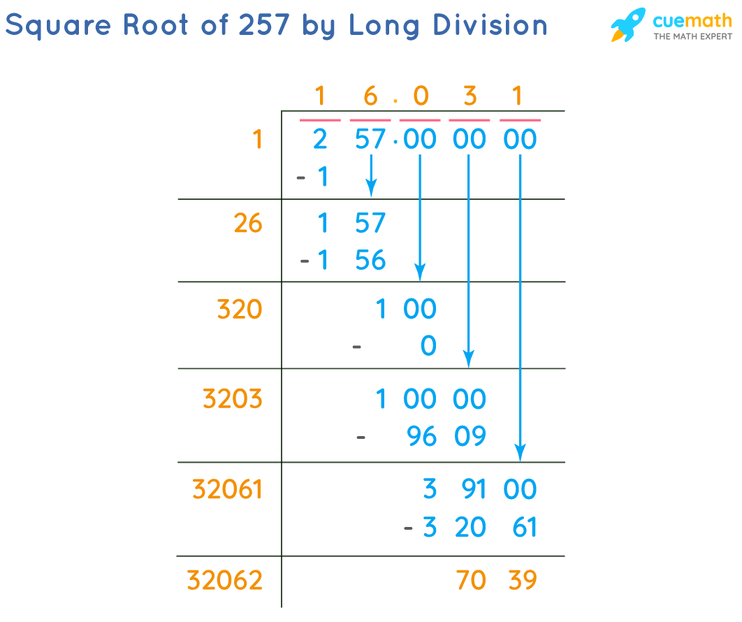 Square Root of 257 by Long Division Method