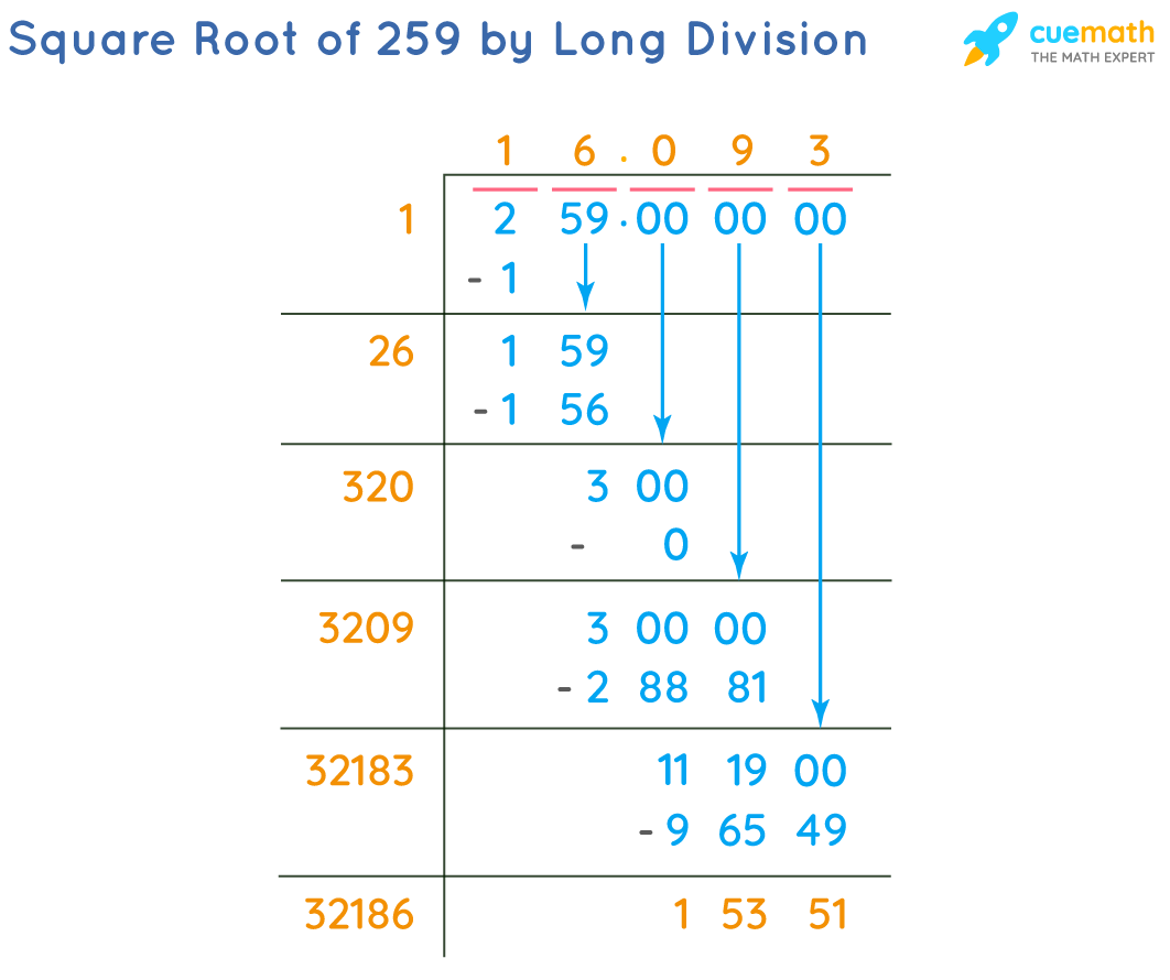 Square Root of 259 by Long Division Method