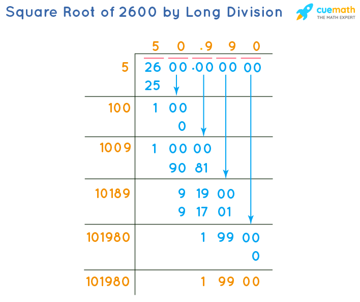Square Root of 2600 by Long Division Method