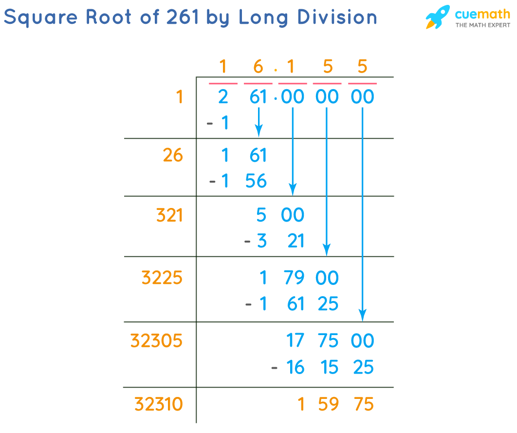 Square Root of 261 by Long Division Method
