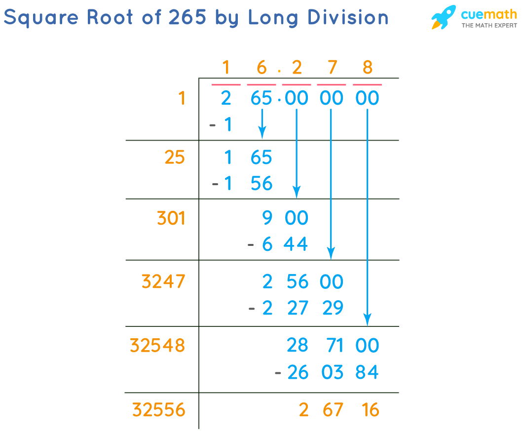 Square Root of 265 by Long Division Method