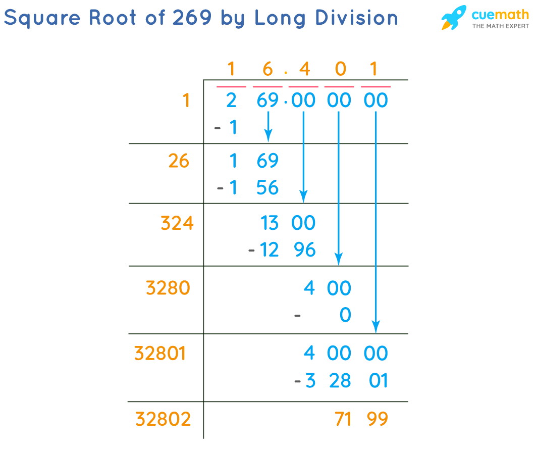Square Root of 269 by Long Division Method