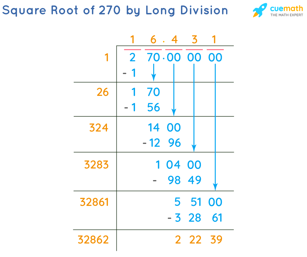Square Root of 270 by Long Division Method