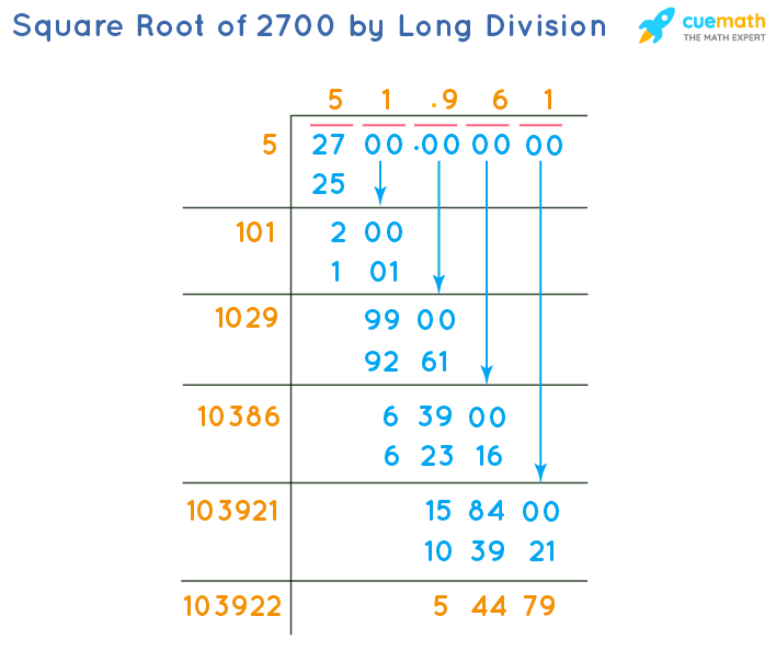 Square Root of 2700 by Long Division Method