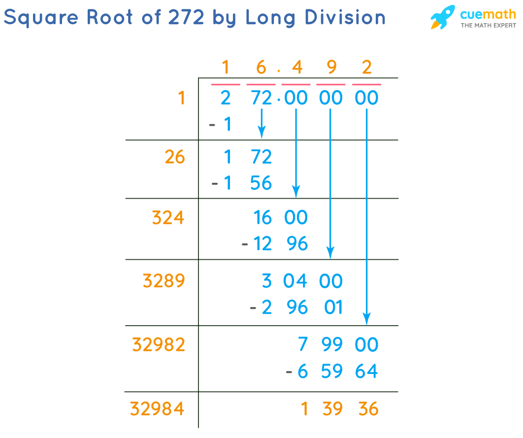 Square Root of 272 by Long Division Method