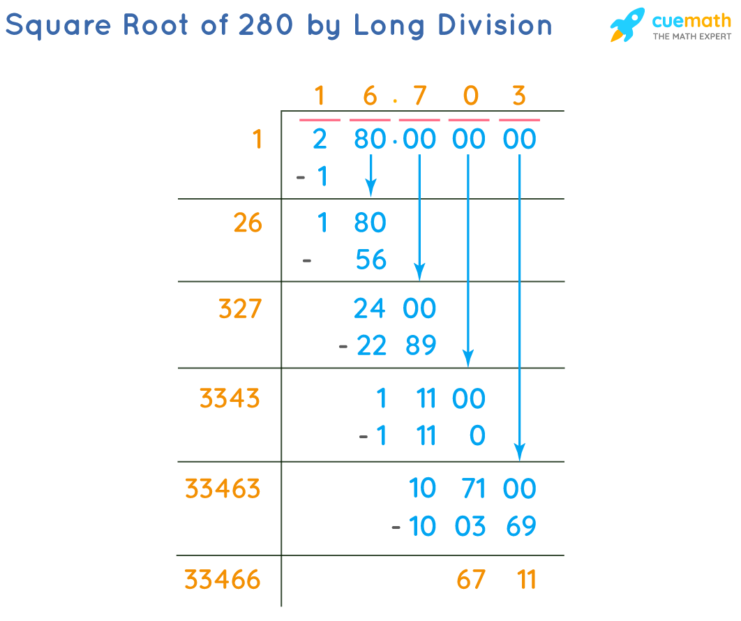 Square Root of 280 by Long Division Method