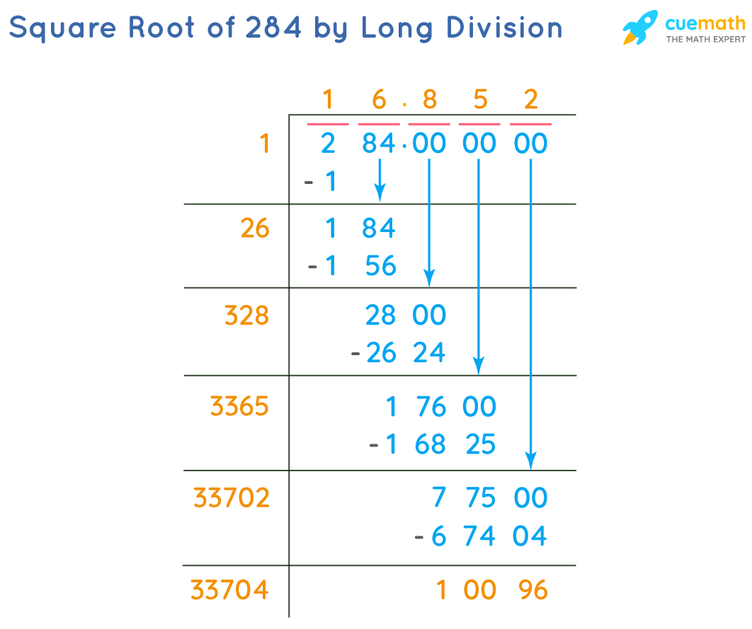 Square Root of 284 by Long Division Method