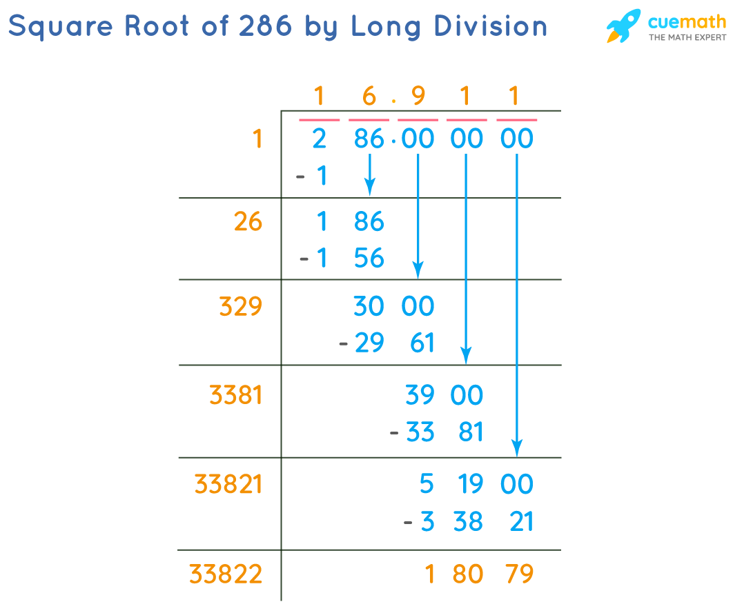 Square Root of 286 by Long Division Method