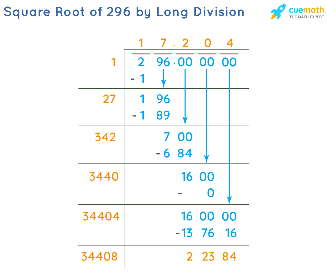 Square Root of 296 by Long Division Method