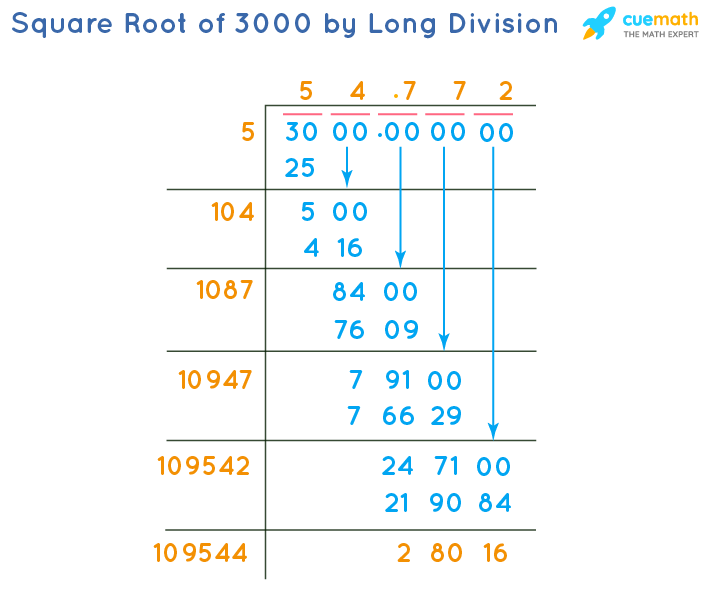 Square Root of 3000 by Long Division Method