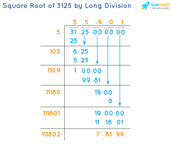 Square Root of 3125 by Long Division Method