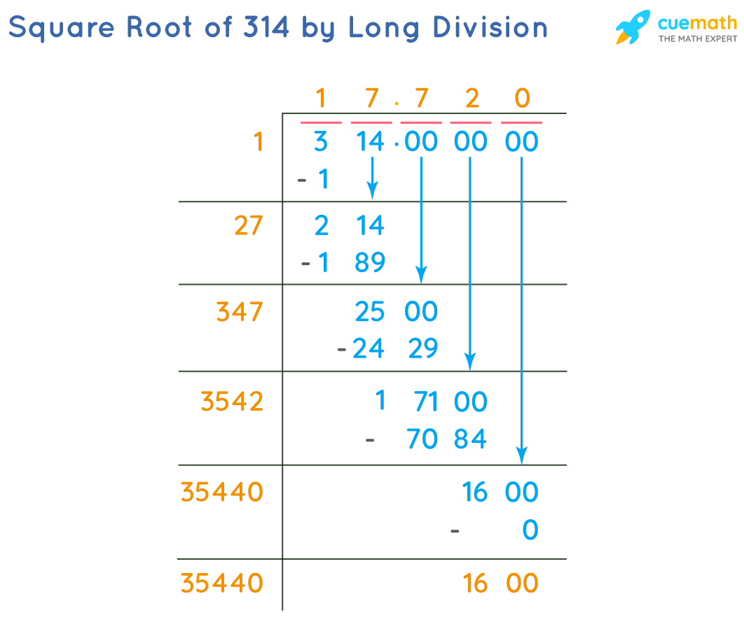 Square Root of 314 by Long Division Method