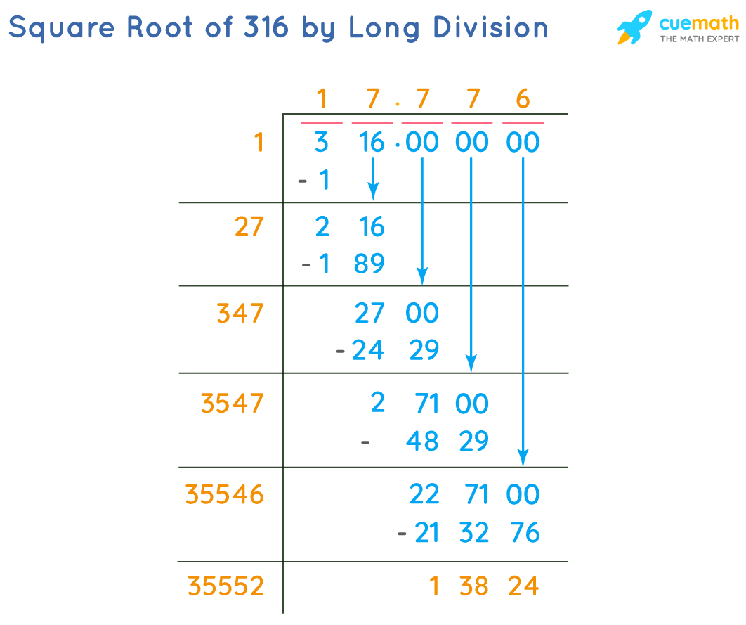 Square Root of 316 by Long Division Method