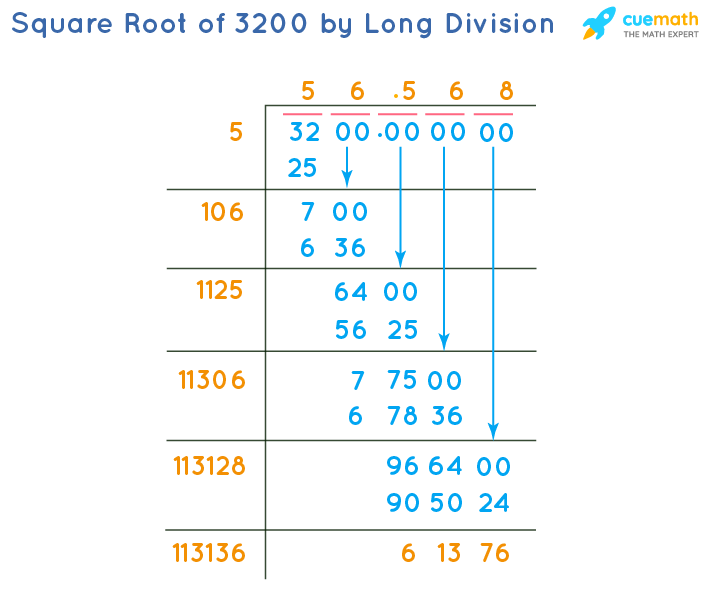 Square Root of 3200 by Long Division Method