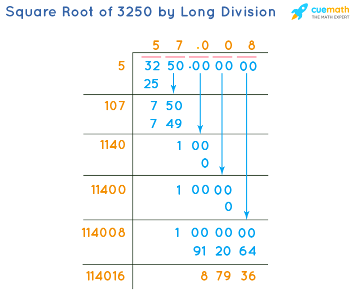 Square Root of 3250 by Long Division Method