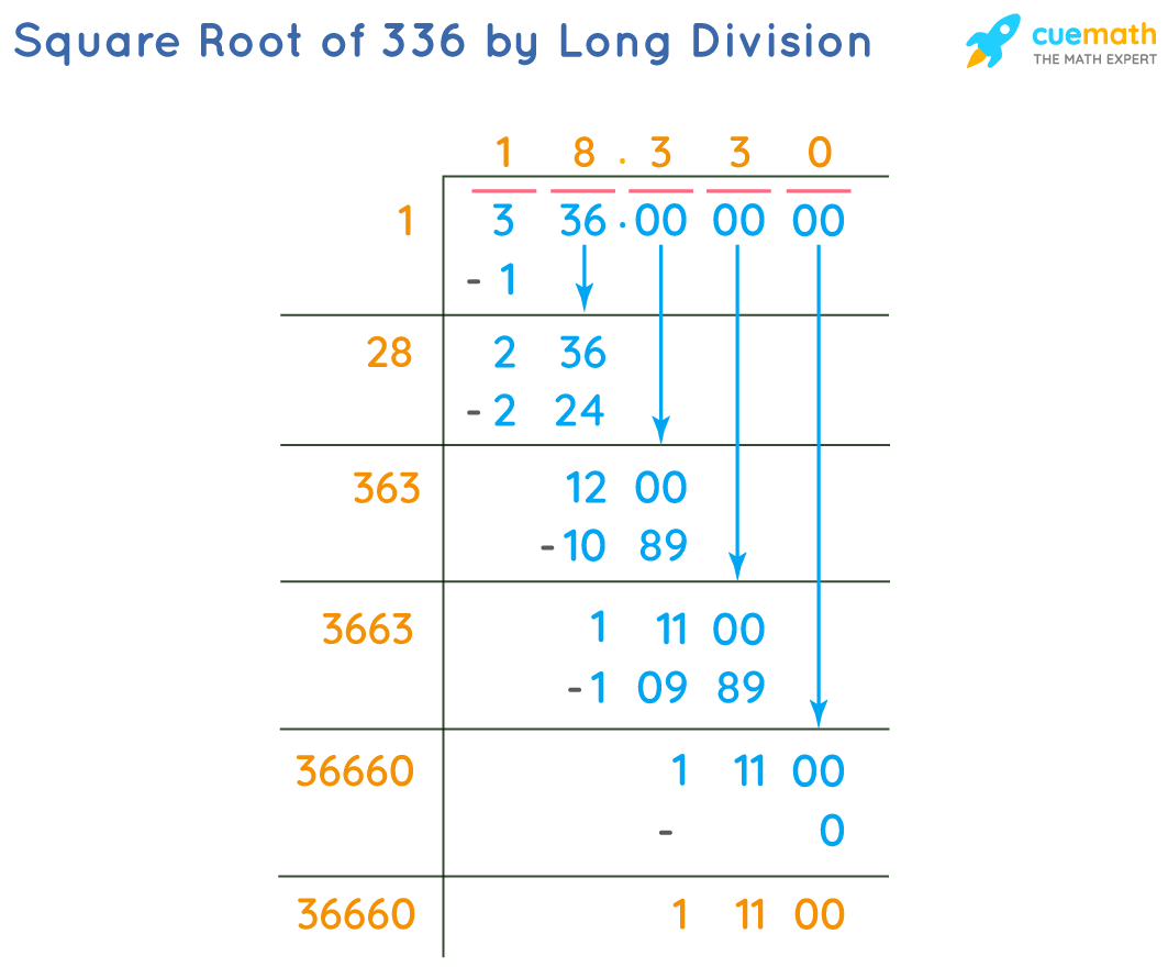 Square Root of 336 by Long Division Method