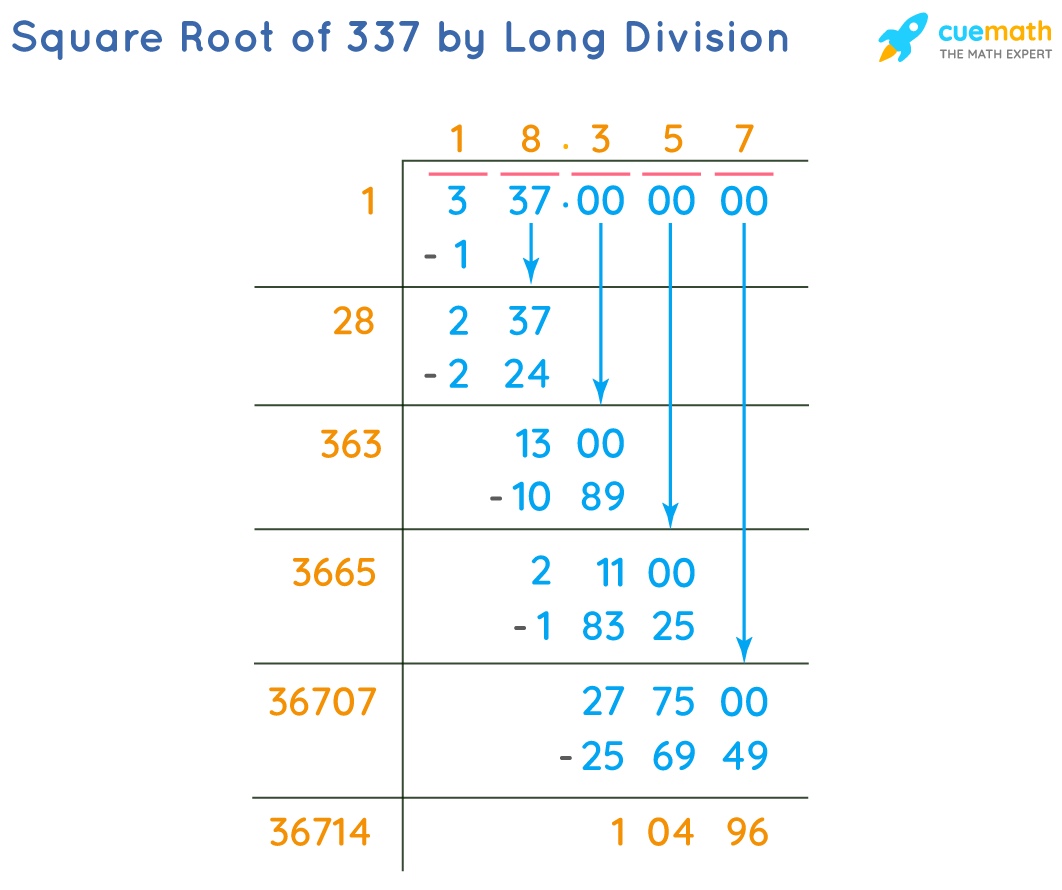 Square Root of 337 by Long Division Method
