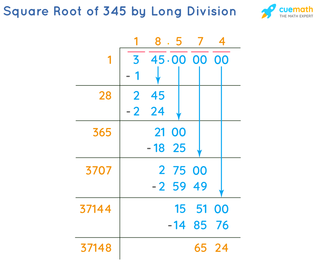 Square Root of 345 by Long Division Method
