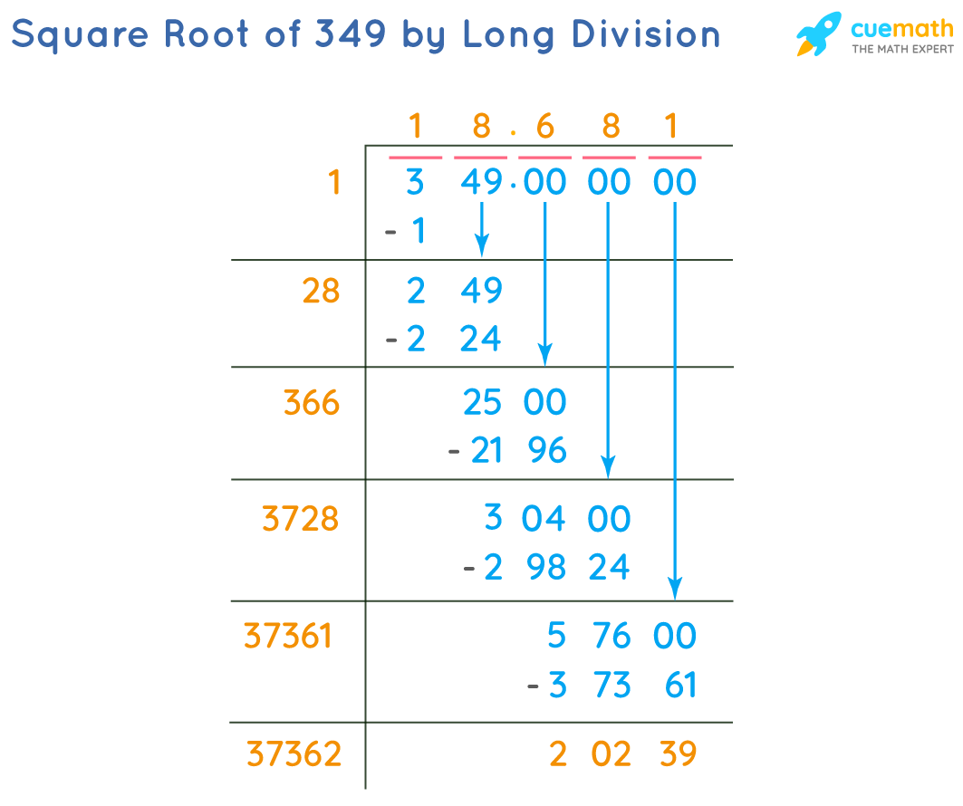 Square Root of 349 by Long Division Method