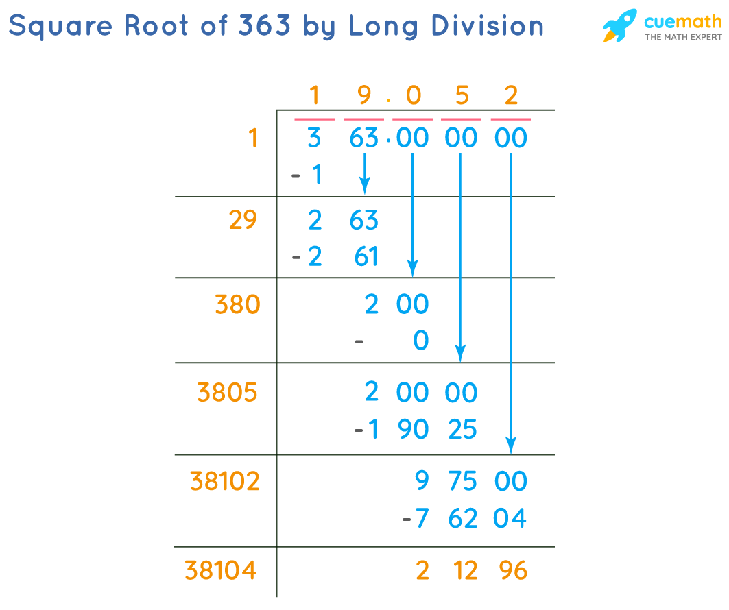 Square Root of 363 by Long Division Method