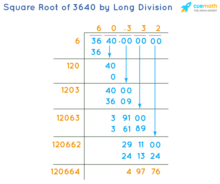 Square Root of 3640 by Long Division Method