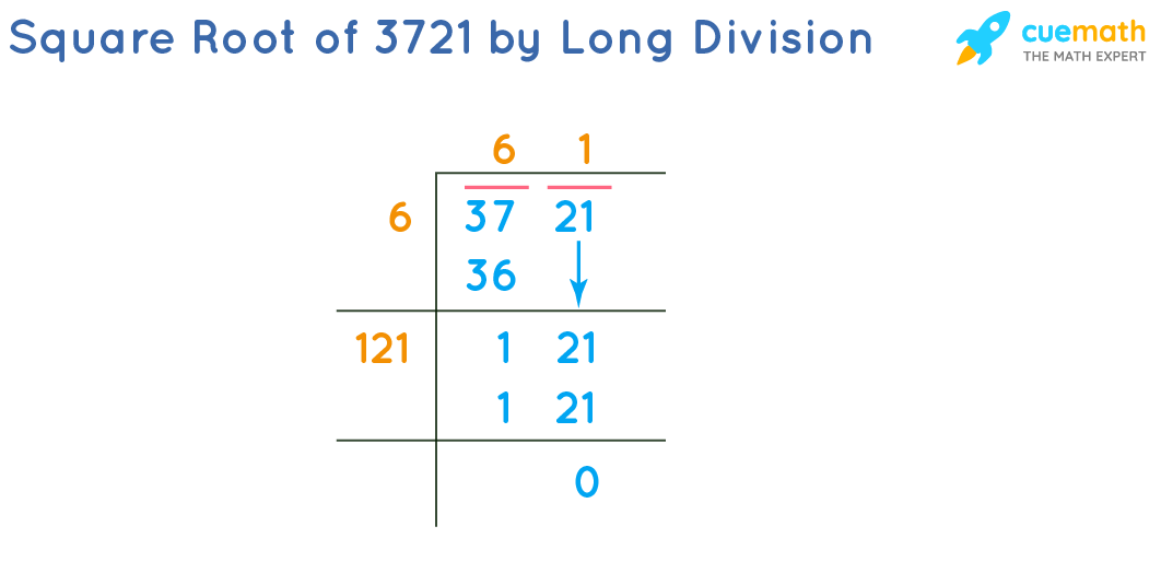 Square Root of 3721 by Long Division Method