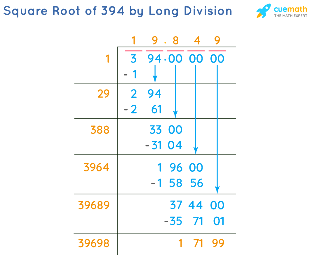 Square Root of 394 by Long Division Method