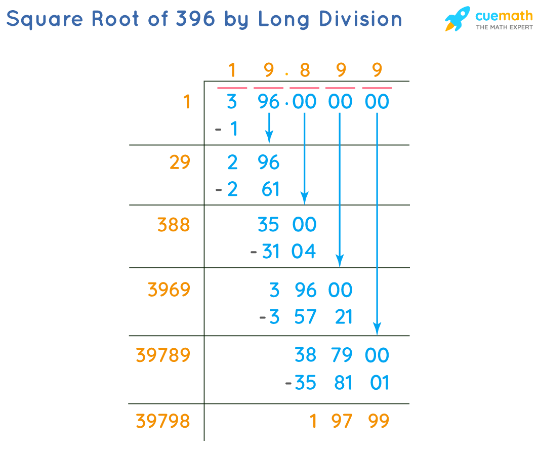 Square Root of 396 by Long Division Method