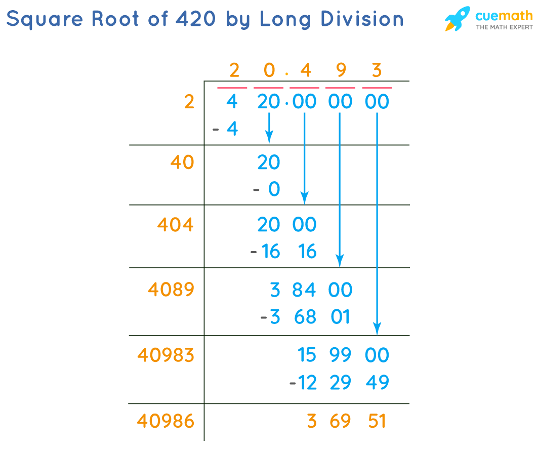 Square Root of 420 by Long Division Method