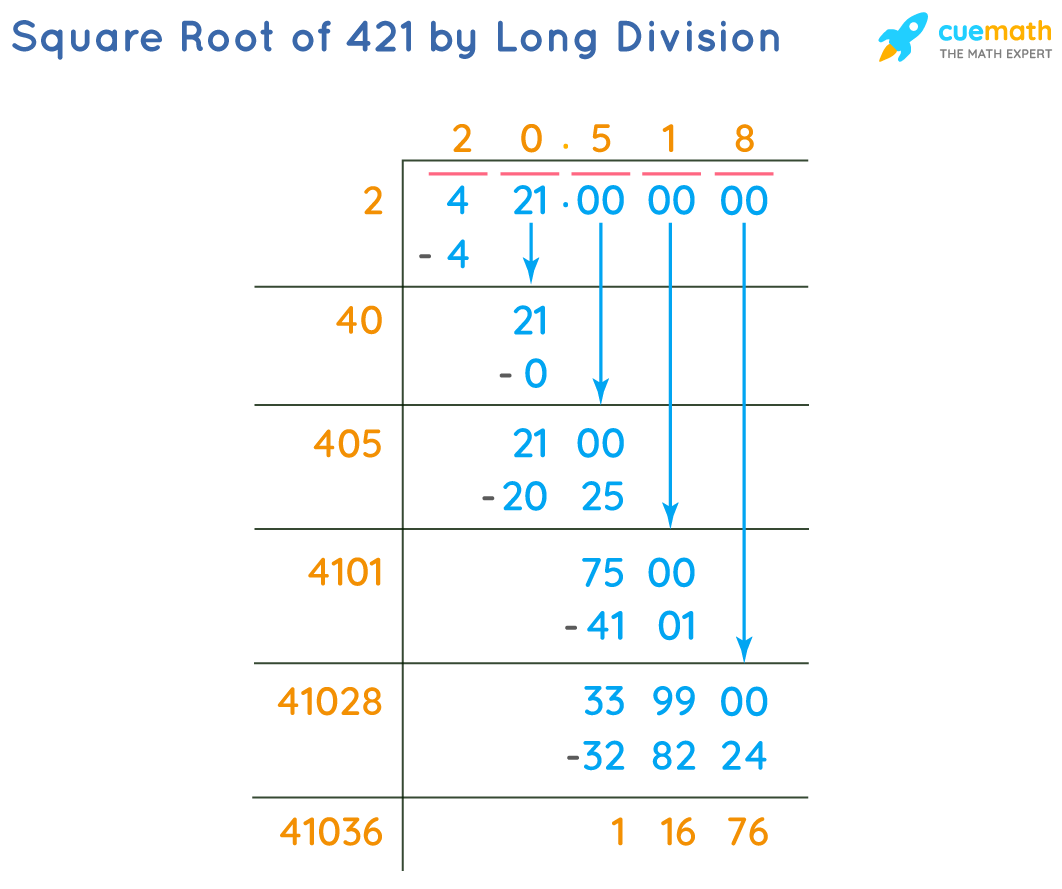 Square Root of 421 by Long Division Method