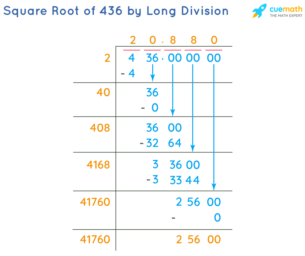 Square Root of 436 by Long Division Method