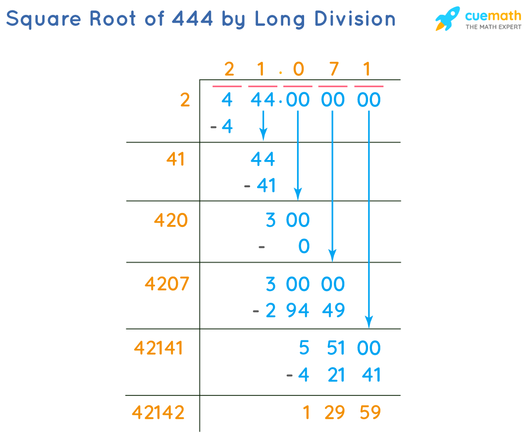 Square Root of 444 by Long Division Method
