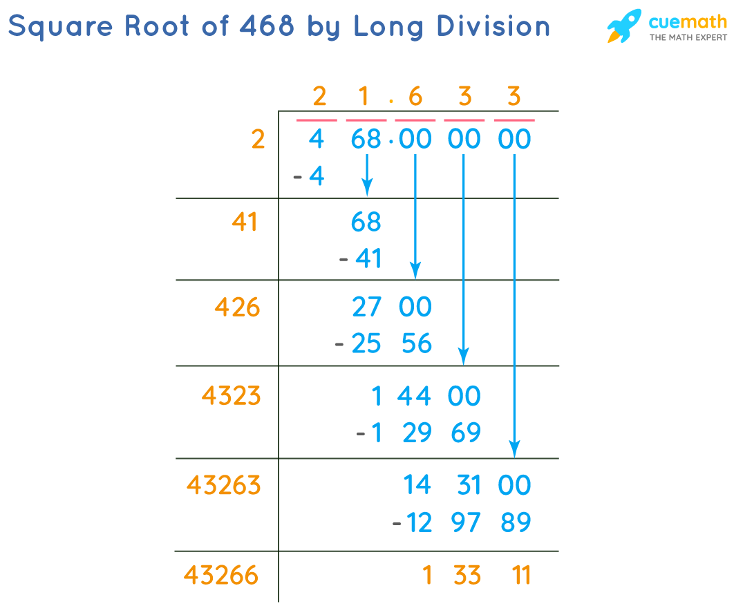Square Root of 468 by Long Division Method