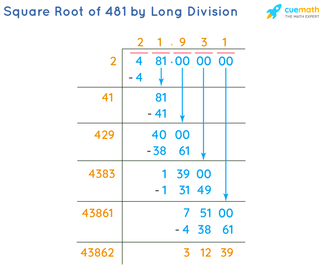 Square Root of 481 by Long Division Method