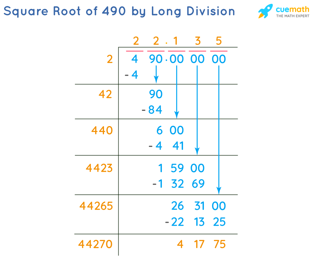 Square Root of 490 by Long Division Method