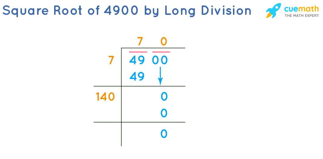Square Root of 4900 by Long Division Method