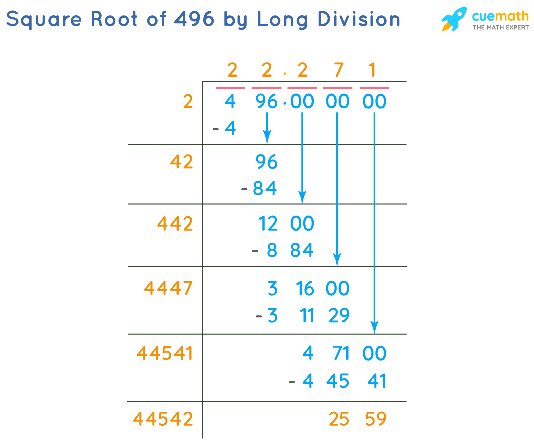 Square Root of 496 by Long Division Method