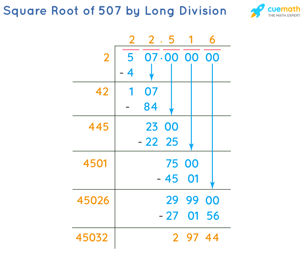 Square Root of 507 by Long Division Method