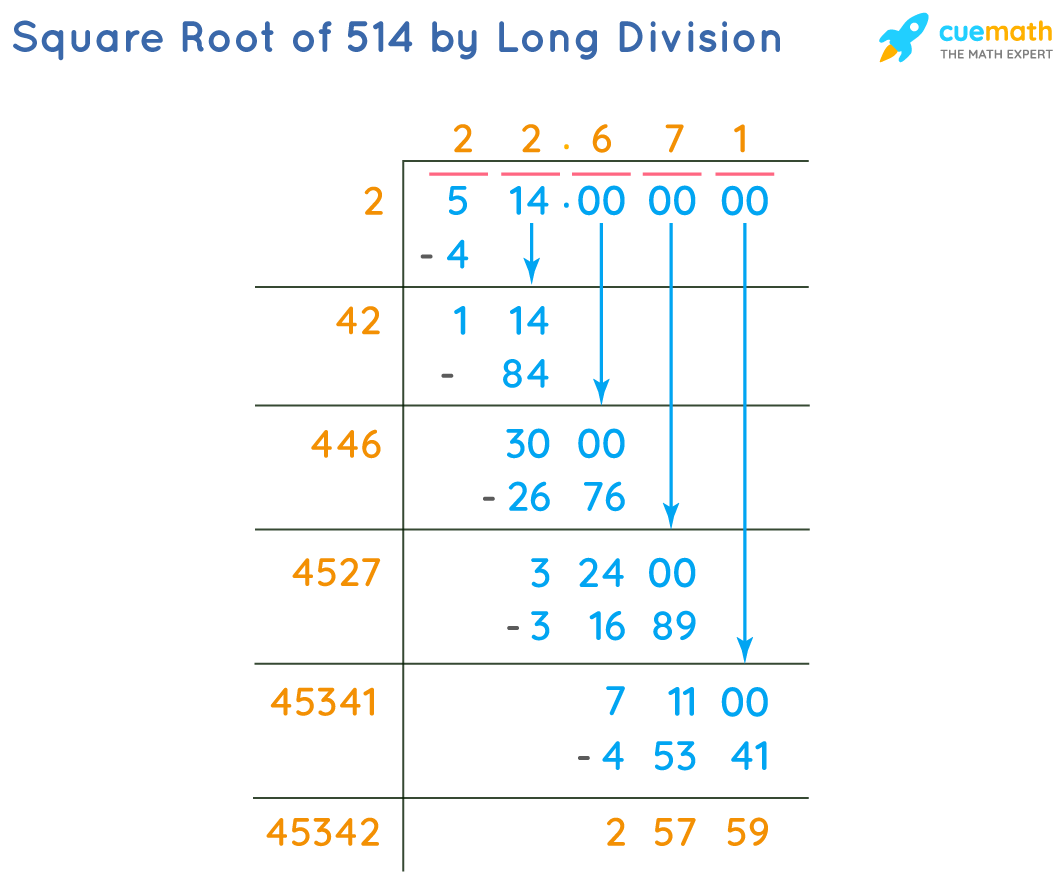 Square Root of 514 by Long Division Method