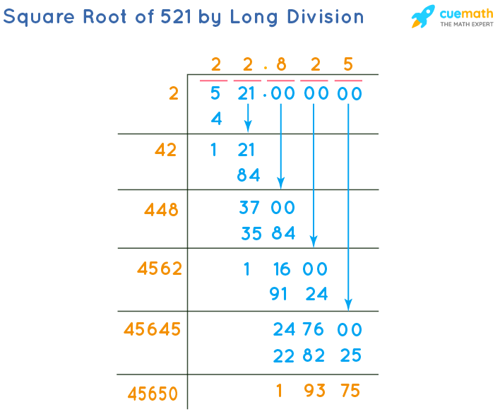Square Root of 521 by Long Division Method