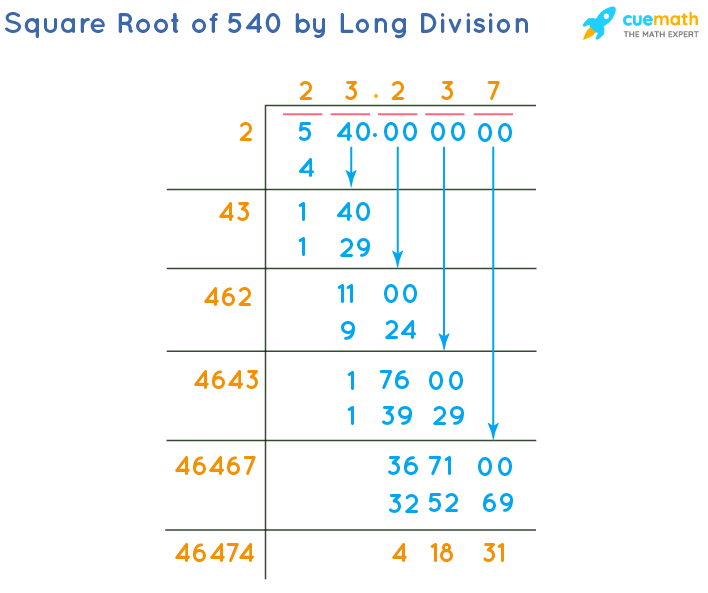 Square Root of 540 by Long Division Method