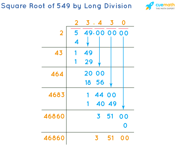 Square Root of 549 by Long Division Method