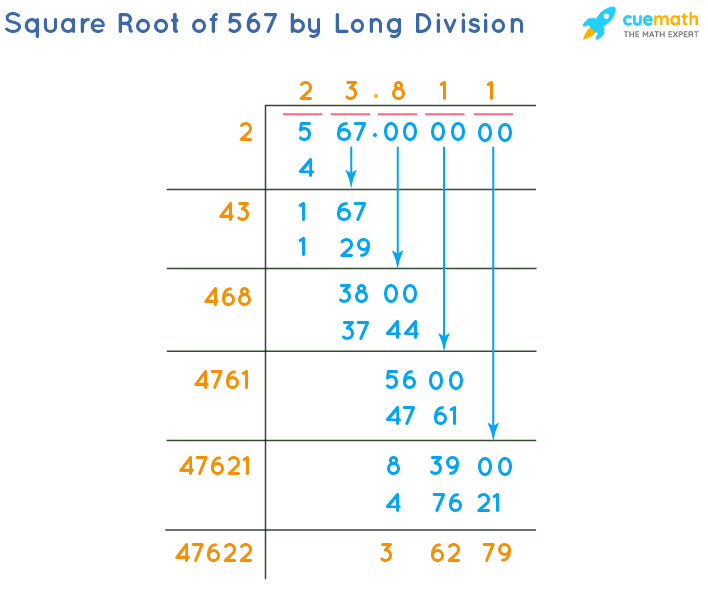 Square Root of 567 by Long Division Method